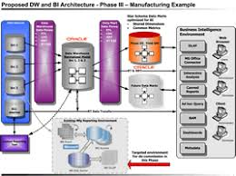 p data warehouseconceptual software diagram