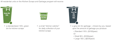 kitchen scraps garbage program victoria new standardized collection bins that work the new trucks will be supplied to every household