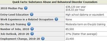 substance abuse counselors salary by bls addiction counseling salary