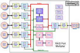 cheap hardware raid and port replicator   storage  networking    patriot convoy   xl raid enclosure jmb