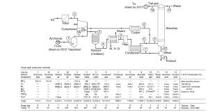 process flow diagram   processdesignfigure   process flow diagram detailing the nitric acid process  towler and sinnott
