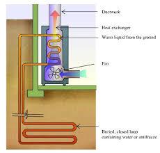 Geothermal Heatpumps