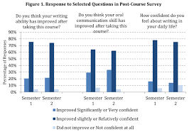 effectiveness of a new science communication course a as highlighted before students post course responses can be mapped against the relevant pre course baseline responses to render the post course evaluation