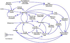 best images of causal loop diagram template   causal loop    causal feedback loop diagrams example