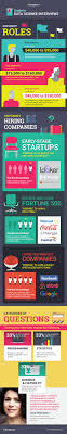 hat infographic guide to data science interviews if you enjoyed this infographic and would like to learn more about what an interview top data science teams looks like check out this detailed post