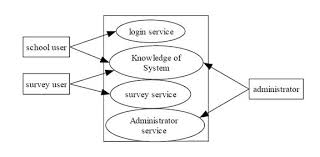 plz help me ay this project  write the following        chegg comdata flow diagrams   system help service