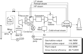 images of power plant process flow diagram   diagramsthe japan society of mechanical engineers main  middot  collection power plant process flow diagram
