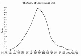 random postings the curve of conversion source richard w bulliet conversion to islam in the medieval period an essay in quantitative history cambridge harvard university press 1979 p 23