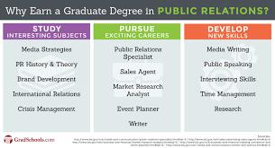 communications and public relations graduate programs degrees communications and public relations graduate programs