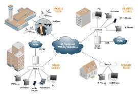 voip   voice over ip solutions for wisp  wireless isp  hotspot    diagram