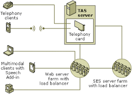 enterprise edition topologydistributed ses topology