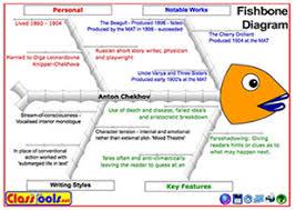 classtools netfishbone diagram