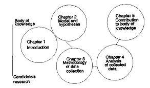 chapter   dissertation outline BASICS OF STRUCTURE AND STYLE ECE