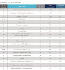 ats options by industry which systems companies use most the linkup atsmarketshare blog atsbynaicscode
