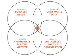 evaluating ideas · an a list apart blog posta venn diagram   four circles  what the business needs  what the user wants