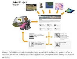 <b>SAFARI</b> Phase 3 - Oljedirektoratet