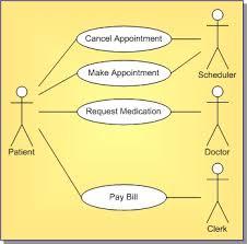 uml   use case diagram definitionuml   use case diagram