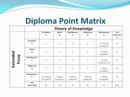matrix essay the extended essay what is it and why should i care   ppt download