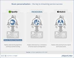 jazz news spotify pandora and apple each tackle music discovery are paving the way for other types of music applications for example it s now possible for computers to write songs scientists at sony s csl research