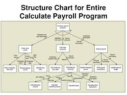 dfd  decision table  decision chart  structure chartsstructure chart for entirecalculate payroll program