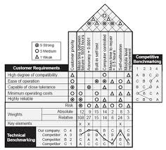 building a house of quality with technical and competitive    benchmarking  house of quality