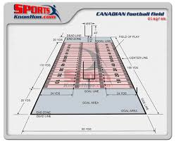 canadian  cfl  football field dimensions diagram   court  amp  field    football canadian cfl field dimensions diagram lrg