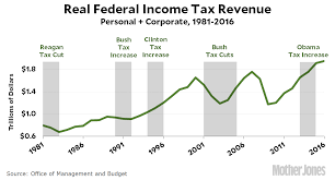 kevin drum mother jones the five most recent big changes to tax rates you can decide for yourself if tax cuts pay for themselves or if tax increases tank the economy