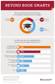 real world experience office politics are top post college view an infographic of