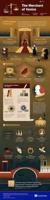best ideas about the merchant of venice book merchant of venice infographic course hero