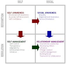 Daniel Goleman's <b>five</b> components of <b>emotional</b> intelligence