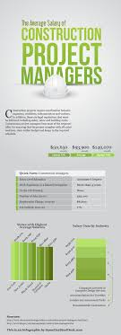 infographic examines average salary of construction project construction project managers salary