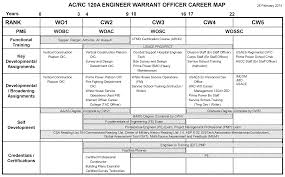 the 131a talent management gap an example of re thinking figure 1 1 120a engineer wo career map