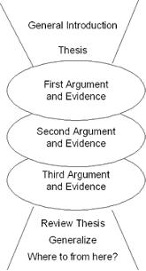 rilkemiddleschool   five paragraph essay simple outline visual instructions middot five paragraph organizer