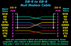 serial direct cable connection db9 db25 com ports and pinouts db 9 to db 9 null modem serial cable