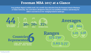 full time mba admissions a b man school of business man mba 2017at a glance