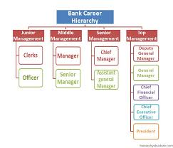 bank career hierarchy clerical jobs in banks