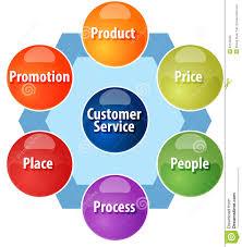 marketing mix diagram stock images   image    marketing mix business diagram illustration stock photography
