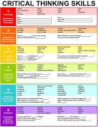 th Grade Strategies Critical Thinking