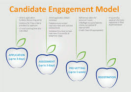 engagement model cordless resourcing engagement model