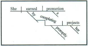 diagramminghere the gerund completing  along   its modifier and its direct object  functions as the object of the preposition by  the pedestal is unnecessary when a
