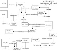 best photos of visio data flow diagram examples   visio data flow    visio data flow diagram