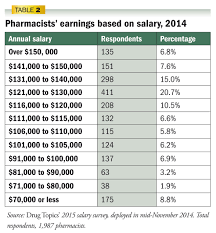 drug topics salary survey pharmacist incomes hold steady cover story table 2