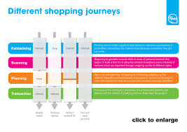 the pros and cons of clicks and bricks buro koos service design the pros and cons of clicks and bricks