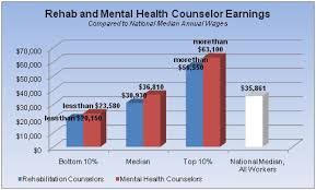 mental health counselor annual salary addiction counseling salary