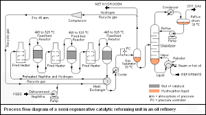 chemengineering   process flow diagramspfd reformer png