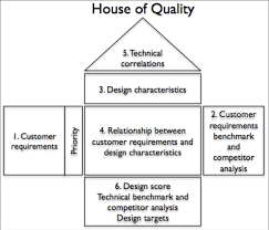 generating value by using house of quality  quality function        house of quality sections   value generation  ners