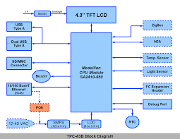 "medallion tpc‑ c ""green tech"" touch panel computertpc  b block diagram"