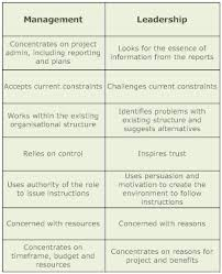 leadership and management essaytrustworthy resources offering scholarship essay examples   what     for effective leaders and