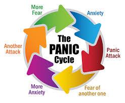 Resultado de imagem para panic cicle