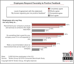 employee engagement customer experience matters® 1611 employeerespondtopositivefeedback
